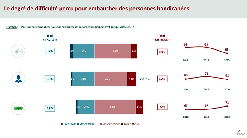 Agefiph-Ifop Baromètre perception 2020