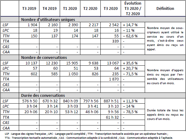 Bilan des centres-relais au 3e trimestre 2020