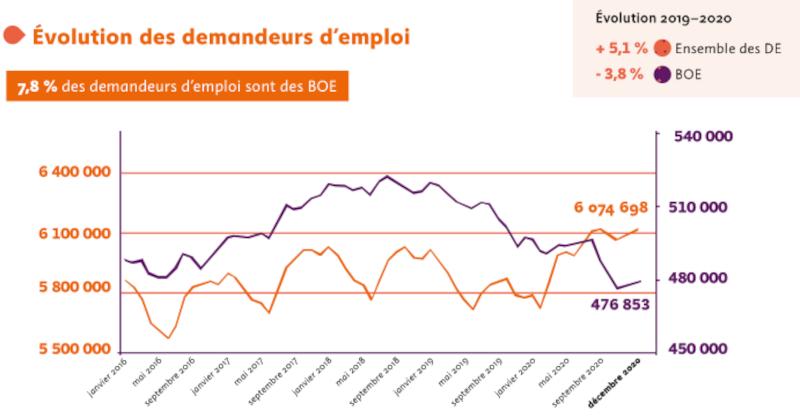 Evolution annuelle du nombre de demandeurs d'emploi bénéficiaires de l'obligation d'emploi (BOE) et de la population générale