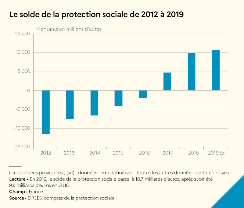 Graphique de l'évolution du solde de la protection sociale, de -12 milliards en 2012 à +11 milliards en 2019