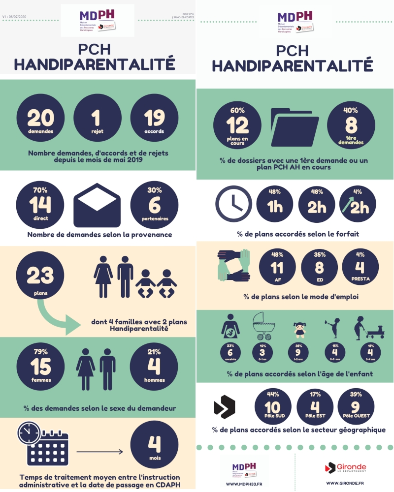 Infographie aide à la parentalité en Gironde 2019-2020