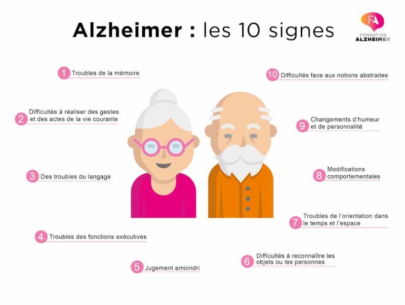 Les 10 signes de la maladie d'Alzheimer
