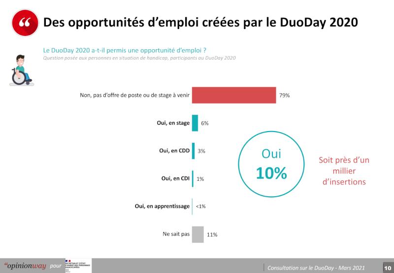 Pourcentages de personnes handicapées embauchées grâce au Duoday 2020